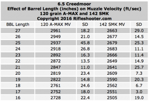 6.5-creed-bbl-length-and-velocity-overview